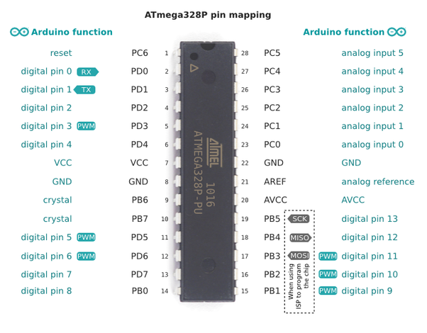 What is the pin names mapping from arduino to the actual avr pin answer wiki ccuart Gallery