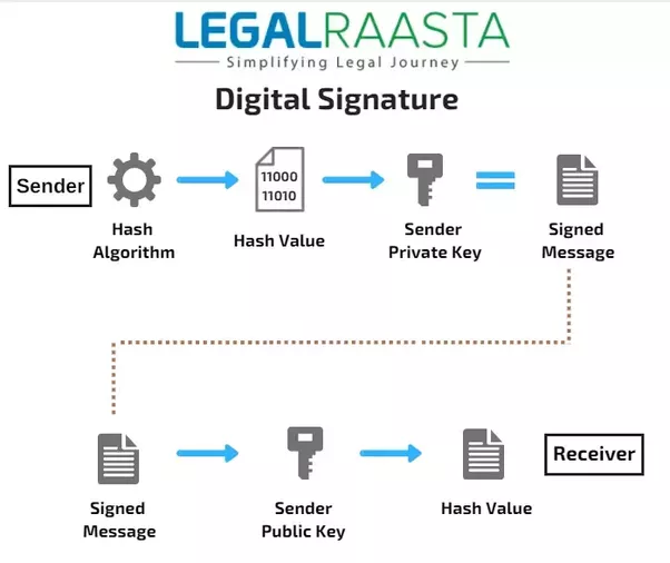digital certificates can they be trusted Instantssl explains why you must buy ssl from world's leading certificate  if  they can't find a certificate, or if they find a certificate, but don't trust it, the.