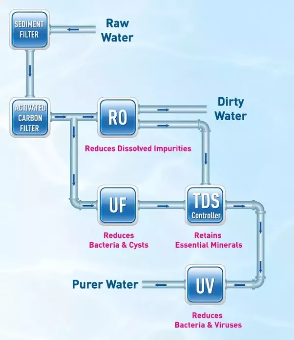 How bad is the ro purified water what is the optimum ppm level for image kent ro water purification flow diagram ccuart Choice Image