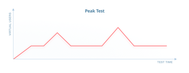 How you can execute spike testing in Jmeter or Loadrunner? - Quora
