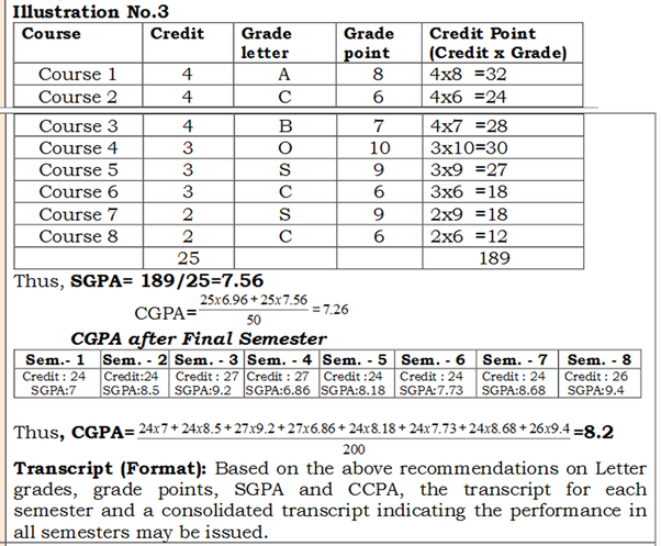 how is cgpa calculated for visvesvaraya technical