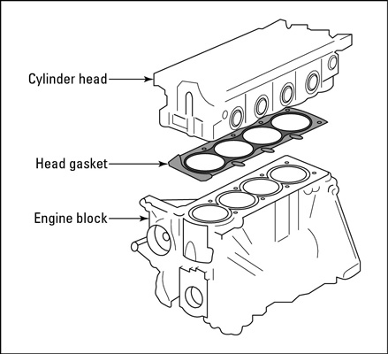 how much does a blown head gasket reduce fuel economy approximately 350 Chevy Engine Lifters to explain this diagram there are two big pieces to an engine the head where your engine burns a mixture of fuel and air and the block