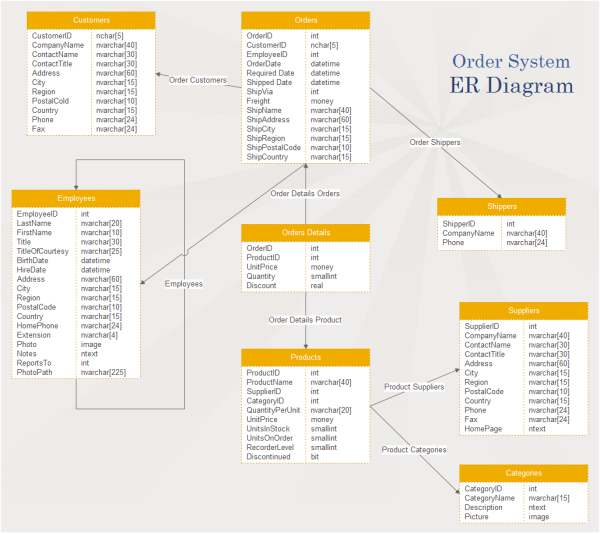 What Are The Uses Of The Er Diagram Model In The Industry Quora