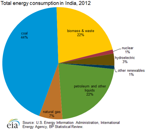 What Is The State Of Energy Production In India?  Quora. Add Twitter Button To Website. Delaware Home Insurance Business Startup Cost. Best Web Application Firewall. University Of Hawaii Business School Ranking. Doctoral Programs In Maryland. Insurance Agent California G E D Class Online. How Much Do Certified Financial Planners Make. Which Cable Company Services My Area