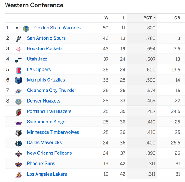How Are The Table/standings Of The NBA Read? How Do