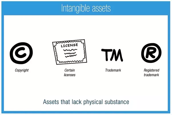 What Are Some Examples Of Intangible Assets In A Company Quora