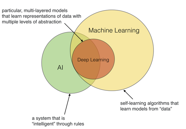 Whats The Difference Between Ai Machine Learning And Deep Learning