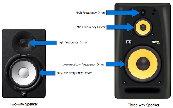Afbeeldingsresultaat voor threeway system loudspeaker