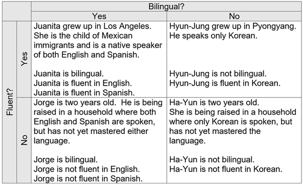 What is the difference between fluent and bilingual? - Quora