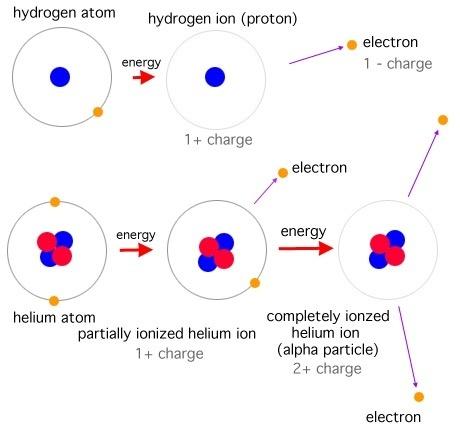 lightning plasma diagram 1968 bsa lightning wiring diagram what are the particles found in plasma? - quora