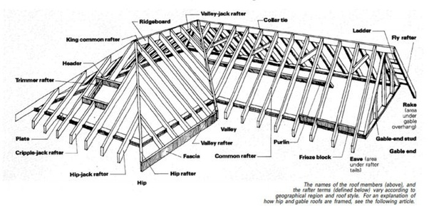 In The Commercial Roofing Business What Is Meant When It