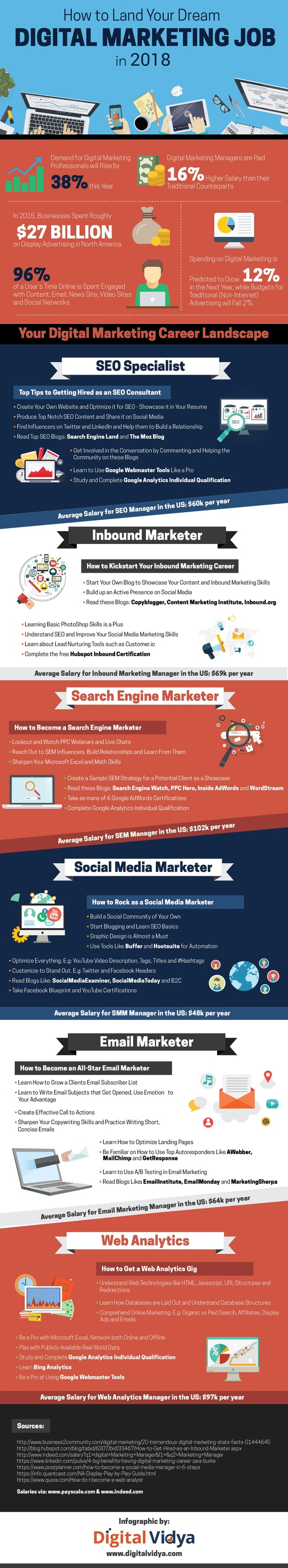 How good is a career in digital marketing quora you might be wondering what kind of skills one should have to be successful in digital marketing in addition to technical skills listed above fandeluxe Image collections