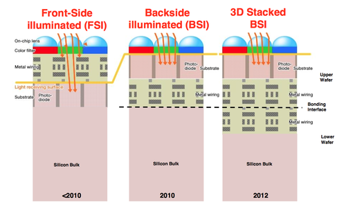 Stacked BSI
