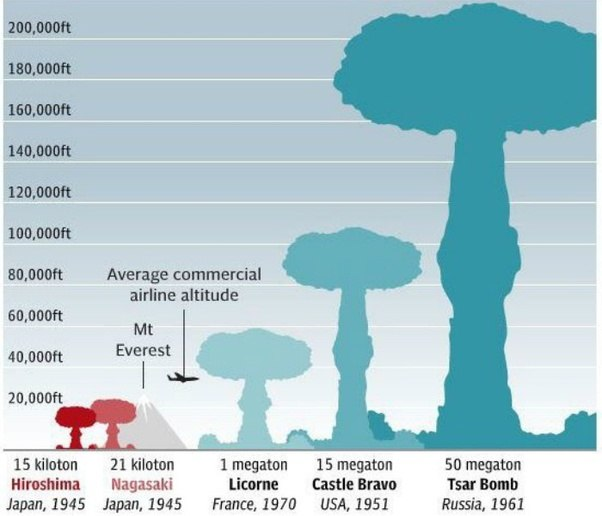 Country Size Comparison