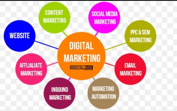 What are different channels of digital Marketing? - Quora  Digital Marketing Channels