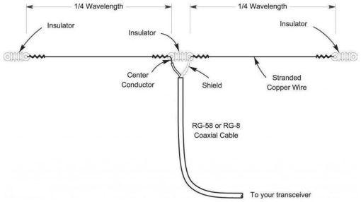 How Does An Antenna Convert Electrical Energy Into