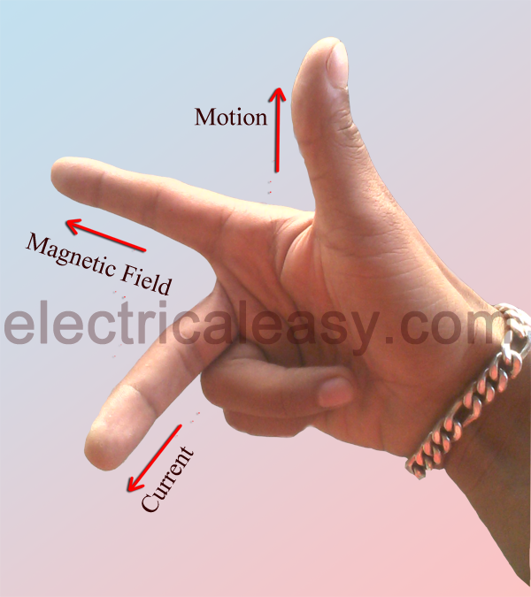 How To Apply Flemings Left And Right Hand Rules To The Working Of