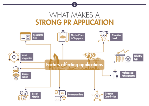 How Does Singapore U0026 39 S Ica Review Pr Applications  Is The Process Subjective