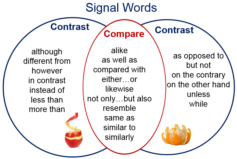 compare contrast key words