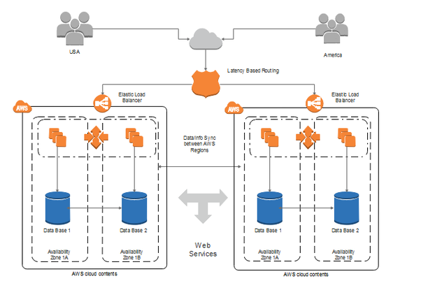 What tools does amazon use to produce the network diagrams in the its rather intuitive to start and capable of handling complex diagrams once finish 1 more click you can export the aws diagram to many formats like pdf ccuart Images