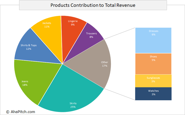 what type of data does a pie chart display