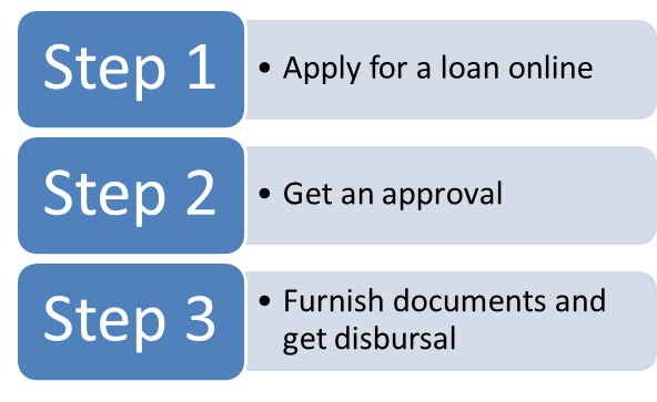 How to apply online for an instant personal loan - Quora