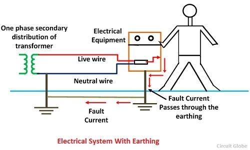 Why is it necessary to provide earthing in a domestic electric ...