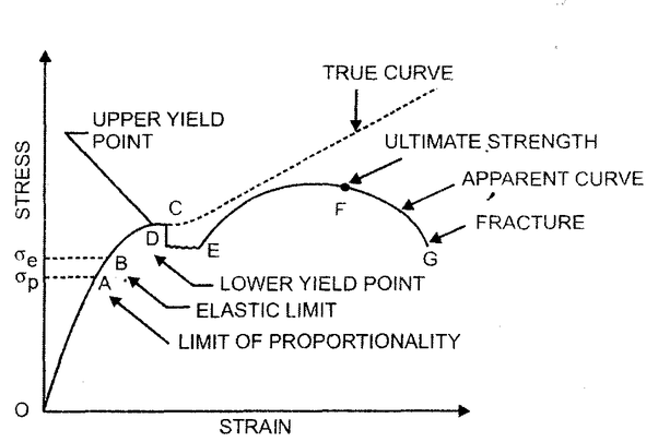 is it hard to determine the elastic point on a stress strain curve rh quora com stress strain diagram steel stress strain curve steel