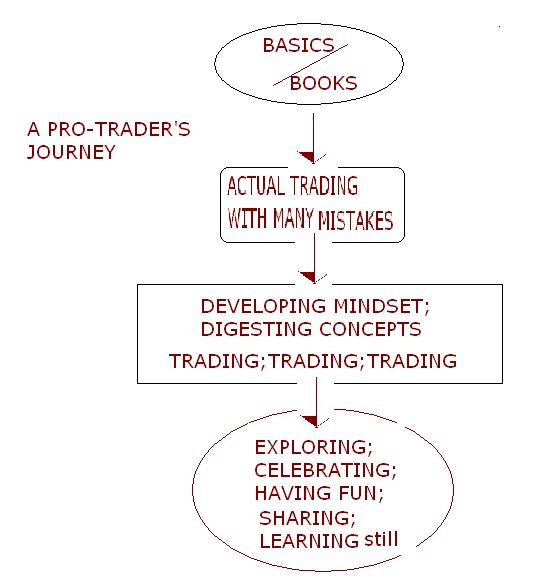 How To Analyze Stocks Using Technical Analysis
