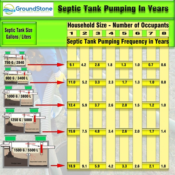 How often should I have my 1500 gallon septic system ...