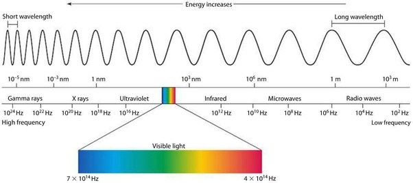 Does Light Only Exist Until The Far Infra Red And Far Ultraviolet Bands Are There Other Spectra