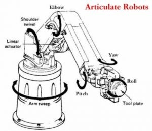 What are the applications of a robotic arm? - Quora