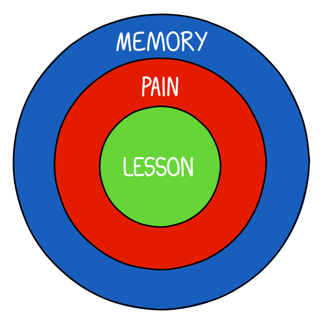 Image result for memory pain lesson circle