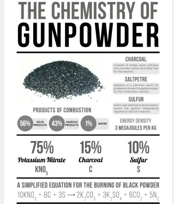 What Is The Chemical Formula Of Gunpowder Quora