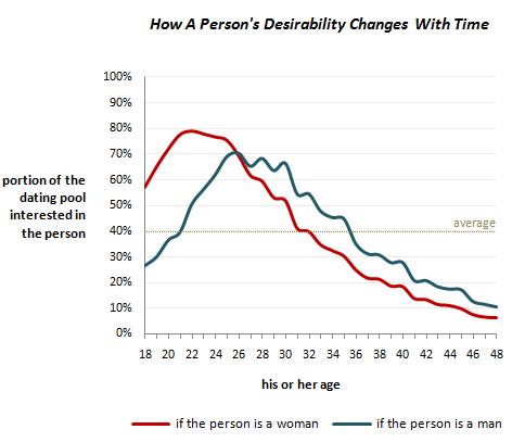 dating age range for men
