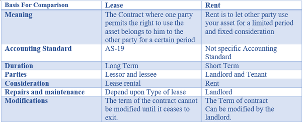 What Is Difference Between Rent Agreement And Lease Agreement Quora
