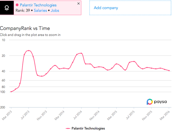 Is Palantir a good company to join as a recent grad Software