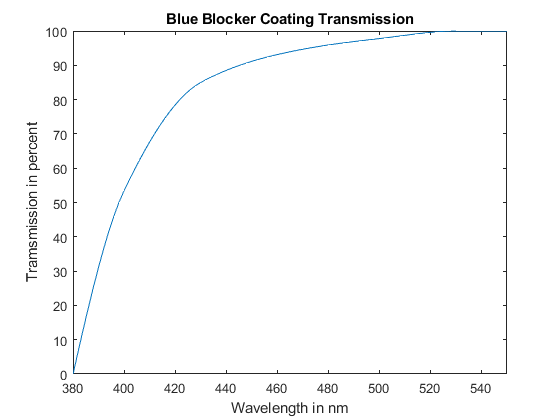 What Is The Difference Between A Blue Light Blocking Pair