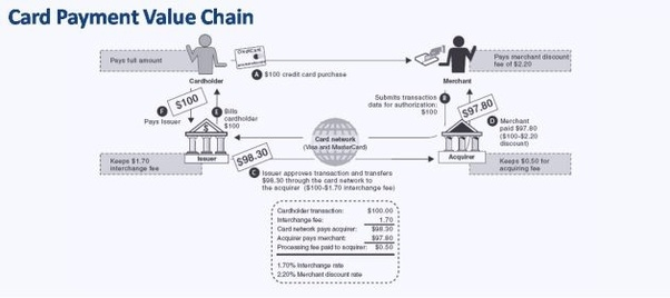 what is the industry value chain for visa  credit card