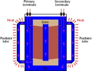 Why Is Insulating Oil Used In Transformers And Circuit