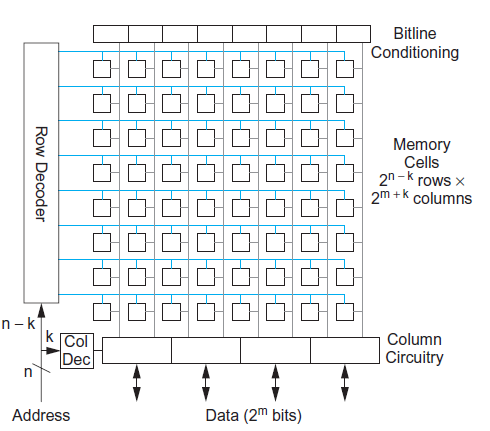 difference between static and dynamic ram What are the difference between static stack and dynamic stack in context of memory management a bit confused on exact meaning of dynamic memory allocation for.