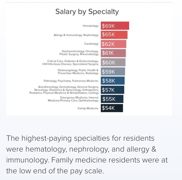 How much are medical interns paid after med-school? - Quora