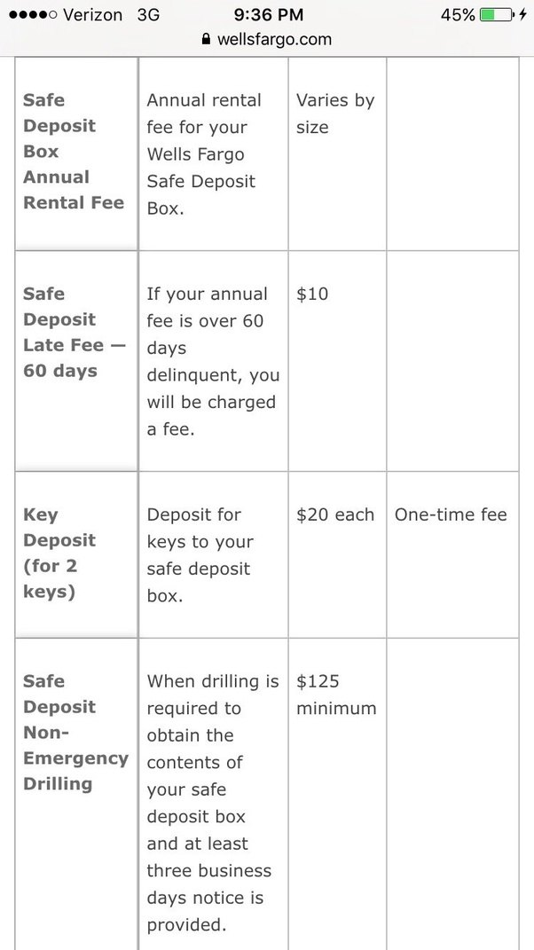 How much does it cost to get a safe deposit box at Wells Fargo? - Quora