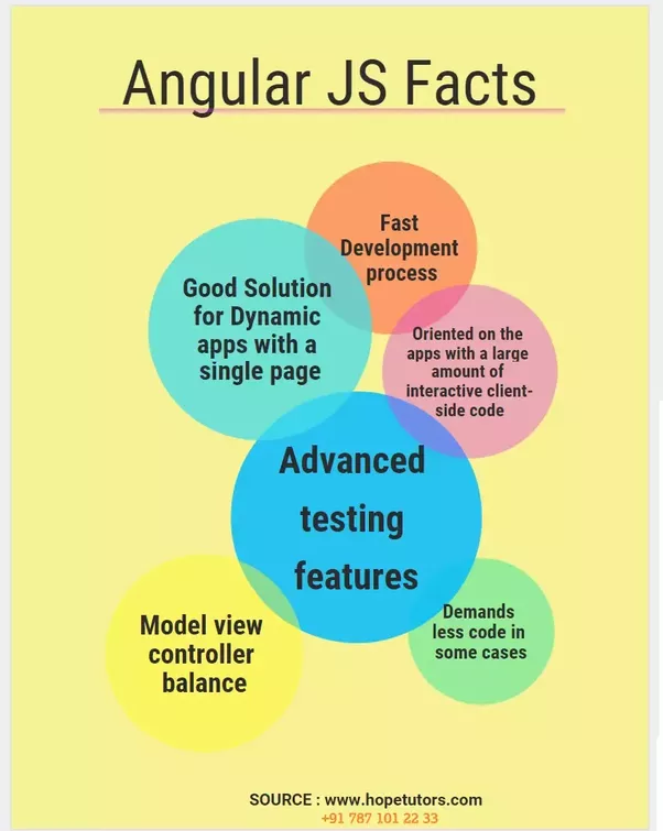 What Is The Best Training To Learn Angularjs In Chennai Quora