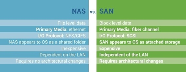 What Is The Difference Between Nas And San Quora