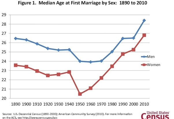 what percentage of the population is married