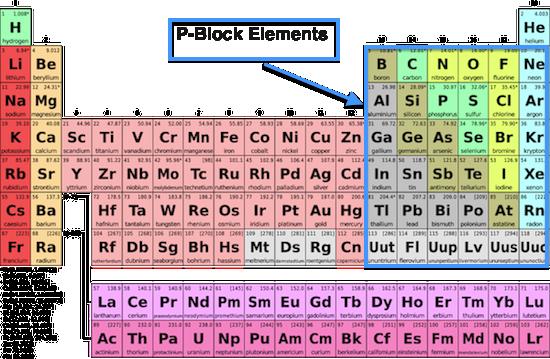 What Are P Block Elements Quora
