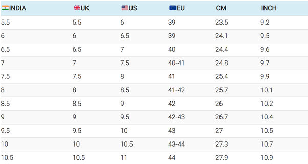 Below is a helpful table comparing Indian Mens shoe sizes to UK, US, AUS, EU and adjoining lengths in CM and Inches.