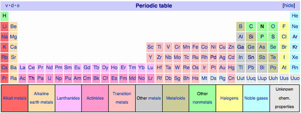 long form periodic table this makes it inconvenient to put on a4 or 85x11 inch paper without making the element boxes too small and wasting a lot of - 8 5 X 11 Periodic Table Of Elements
