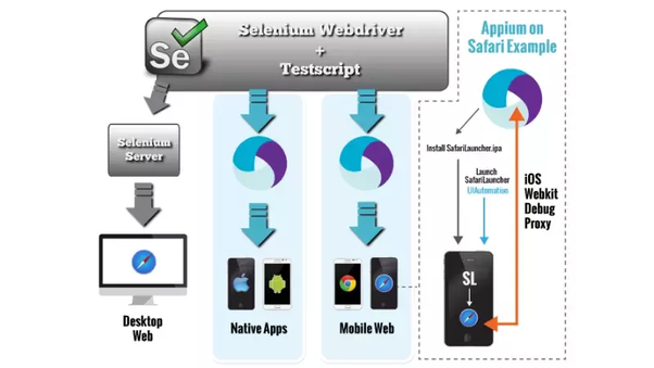Can I use Selenium for automating mobile apps? - Quora